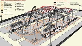 Разработка проекта производства работ (ППР) в Екатеринбурге